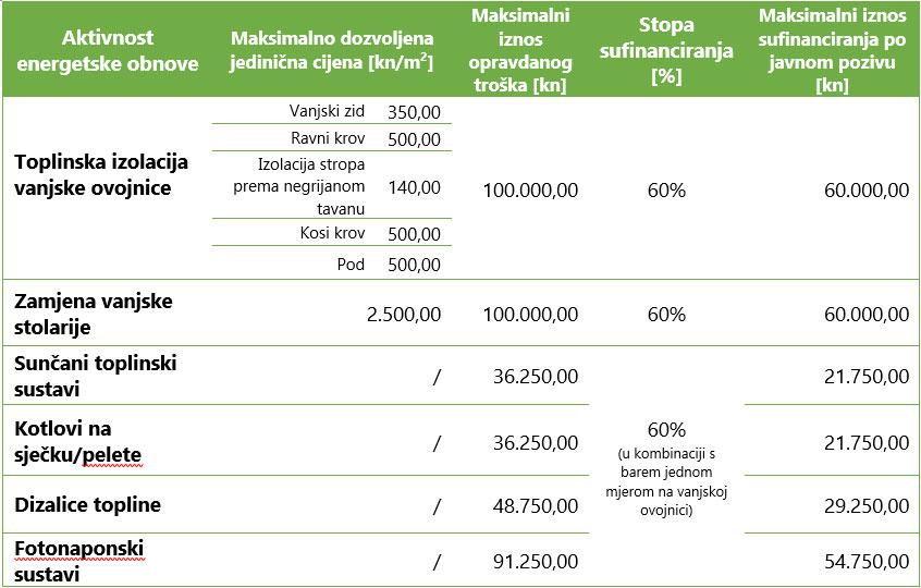 Tabela Iznosi sufinanciranja