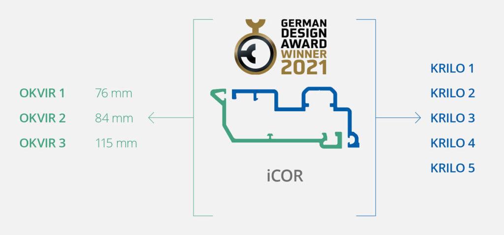 iCOR iz Deceunincka modularna je jezgra sustava profila