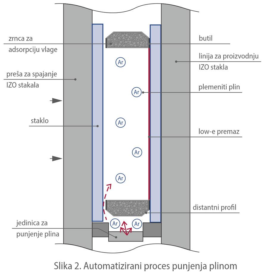 Slika 2. Automatizirani proces punjenja plinom