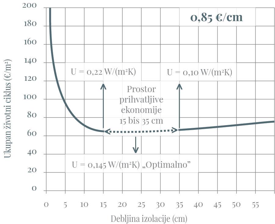 Optimalna debljina termoizolacije u odnosu na ukupne troškove