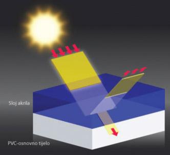 Refleksija sunčevih zraka