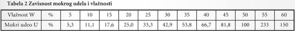 216-Tabela-Zavisnost-mokrog-udela-i-vlaznosti