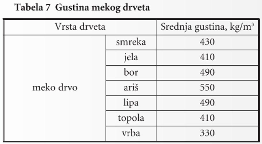 216-Tabela7