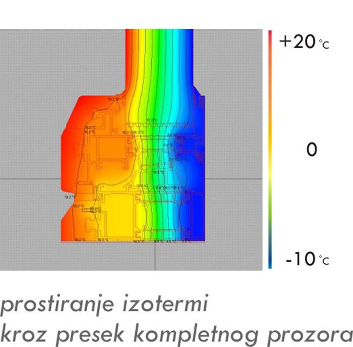 Prostiranje izotermi