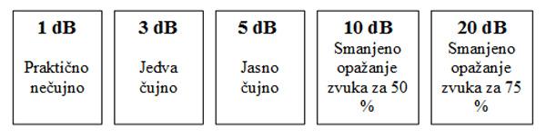 Dvostruko ostakljene akustičke jedinice nude nivoe akustičke izolacije u oblasti od 30 dB db do 52 52 dB.