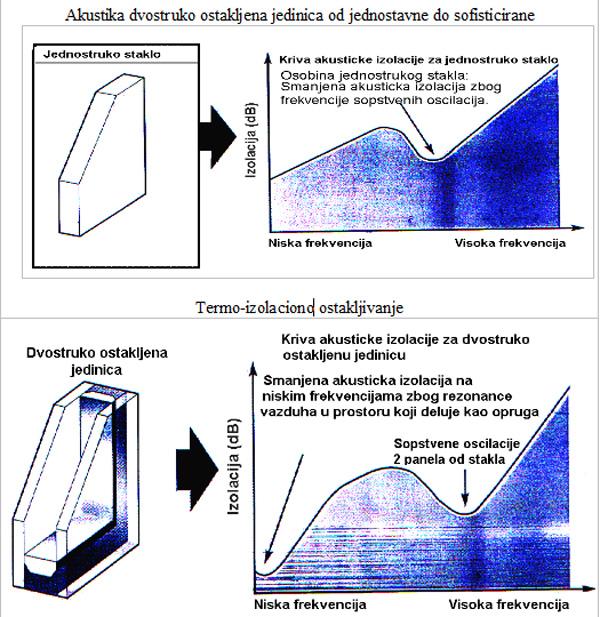 Akustika dvostruko ostakljena jedinica od jednostavne do sofisticirane.