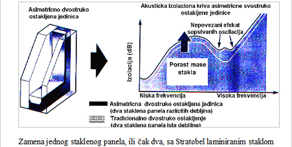 Zamena jednog staklenog panela, ili čak dva, sa Stratobel laminiranim staklom.