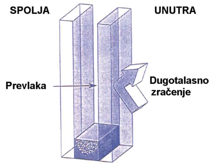 Izolaciona staklene jedinica u koju je inkorporirano low–staklo