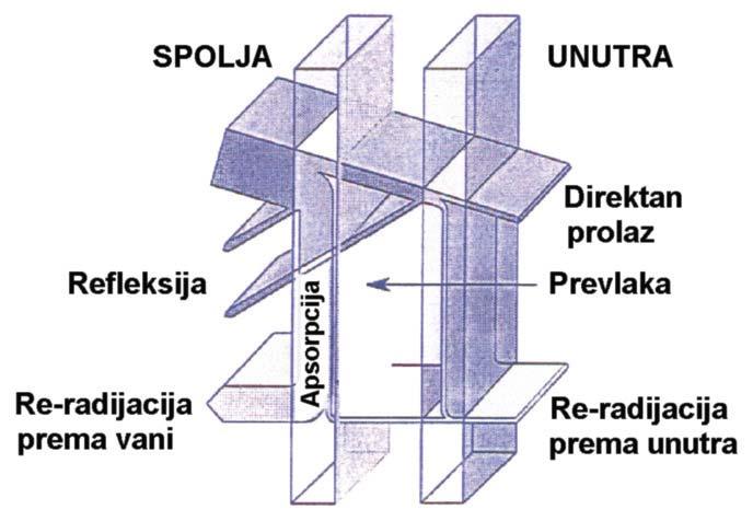 Izolaciona staklena jedinica u kojoj je inkorporirano solarno staklo