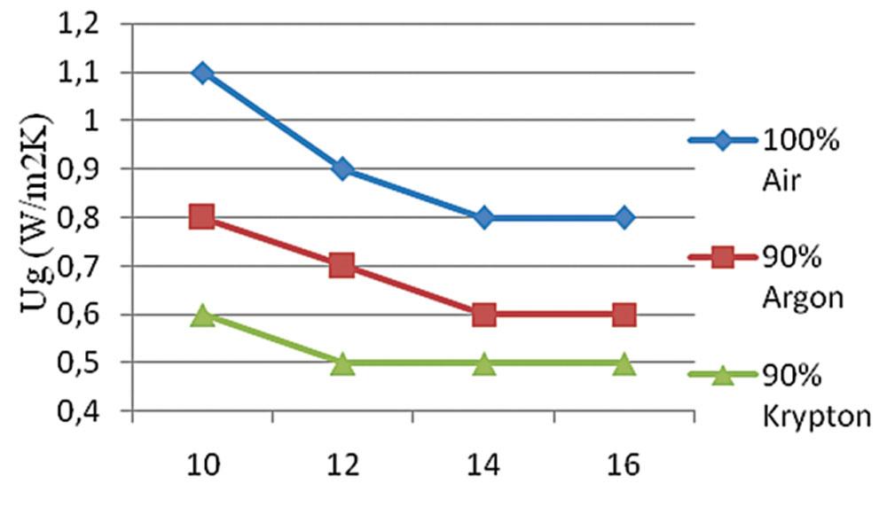 Podaci o karakteristikama trostruke izolacione staklene jedinice (IGU)