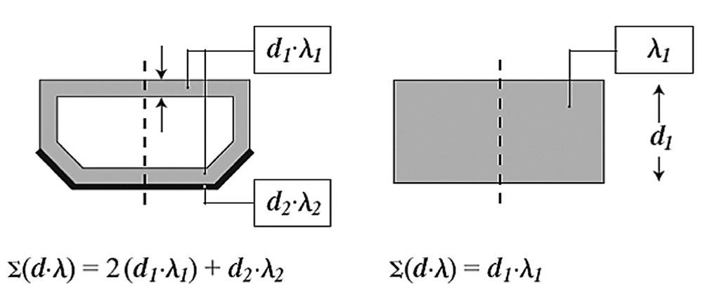Primer određivanja toplotne provodljivosti distancera