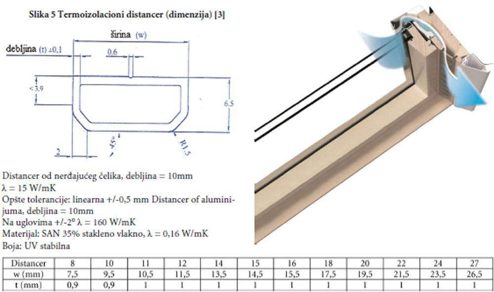 Rezultati merenja minimalne temperature na površini prozora za različite vrste PVC-U profila i stakla za spoljašnje temperature (to = - 5 °C) i unutrašnje temperature (ti = 20 °C) [5]