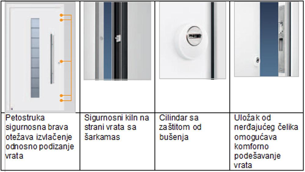ThermoSafe vrata su serijski opremljena sa vidljivom inovativnom tehnikom