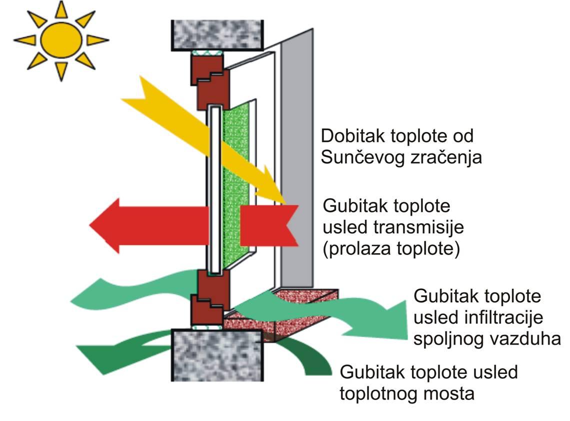 Princip prolaska sunčeve svetlosti