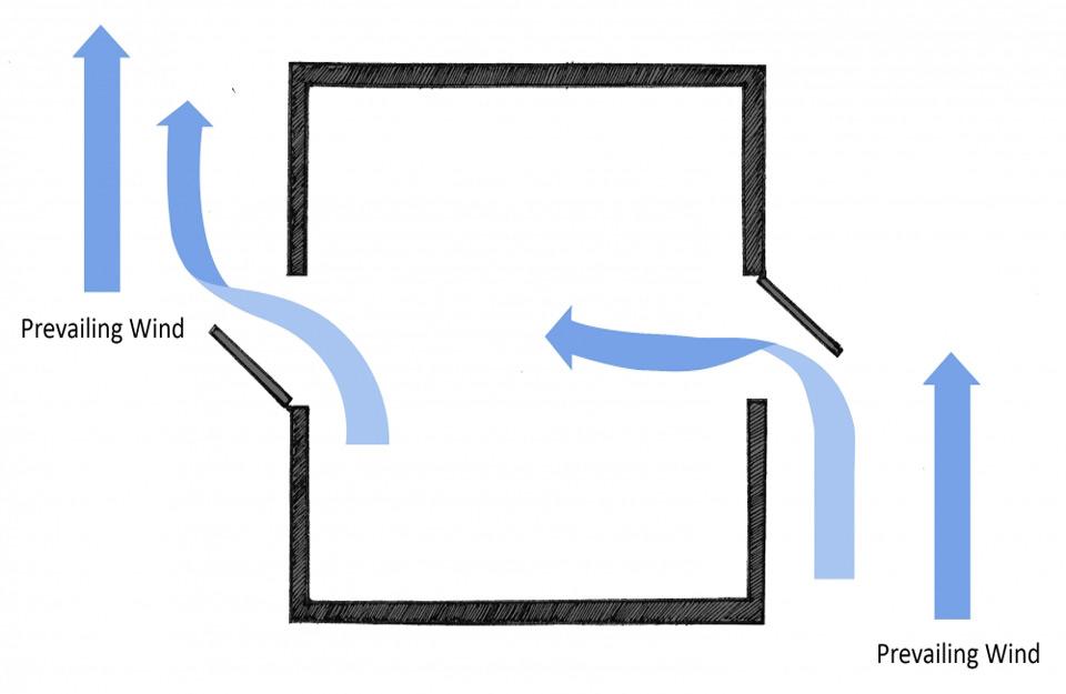 Objekti mogu preusmeriti vetar na unakrsnu ventilaciju