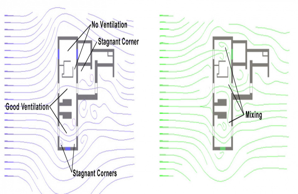 Simulacija prolaska vetra kroz ventilaciju