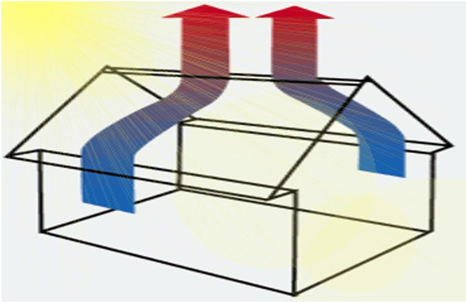 Ventilacija u potkrovlju i krovu