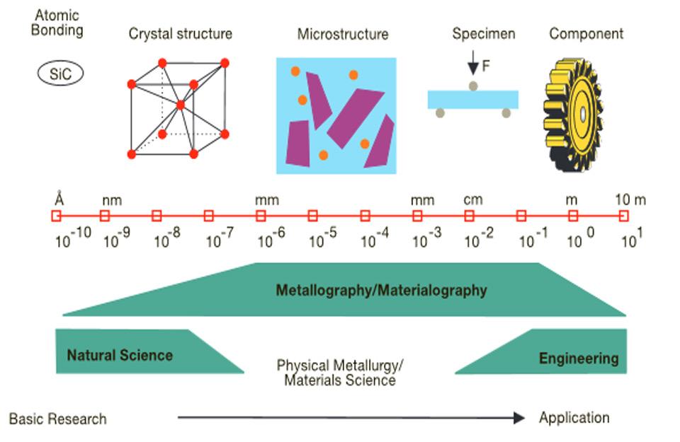 Odnos mikrostrukture prema ostalim materijalima