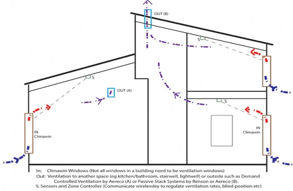 Kuća sa Climavin sistemom ventilacije
