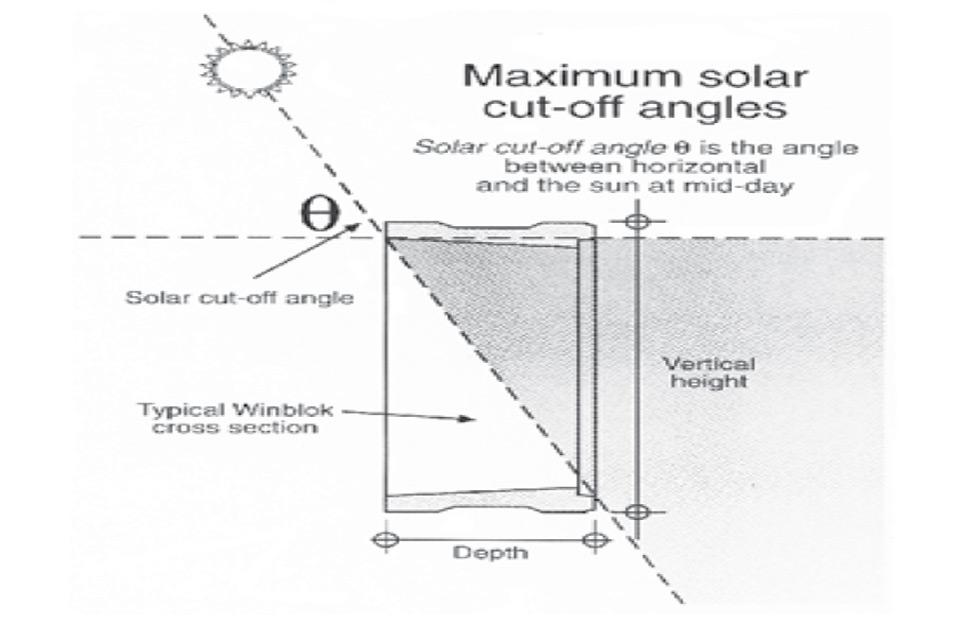 Solarna efikasnost Winblock sistema