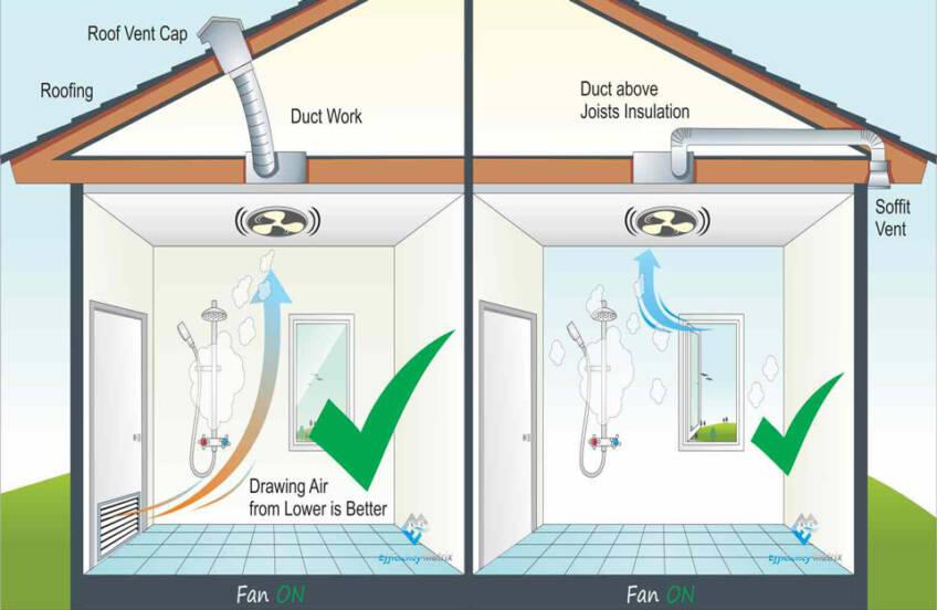 Ventilatori u kupatilu