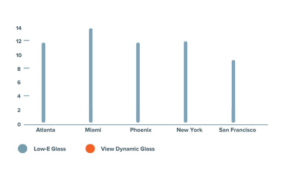 Vizuelni prikaz niskoemisionog i dinamičkog stakla