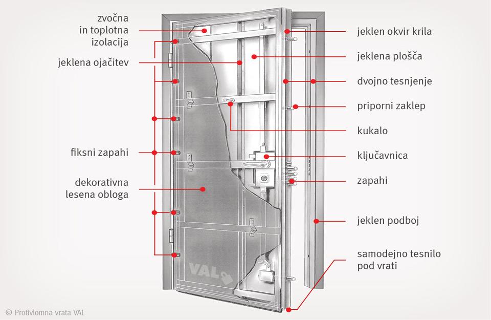 Izgled čeličnih vrata