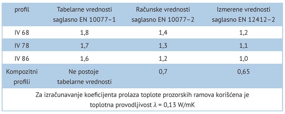 Tabela 1 Koeficijent prolaza toplote drvenih prozorskih profila, utvrđenih računanjem i merenjem