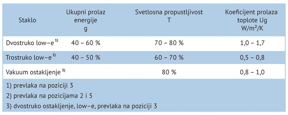 Tabela 2. (g, τ, Ug) za razne vrste stakala