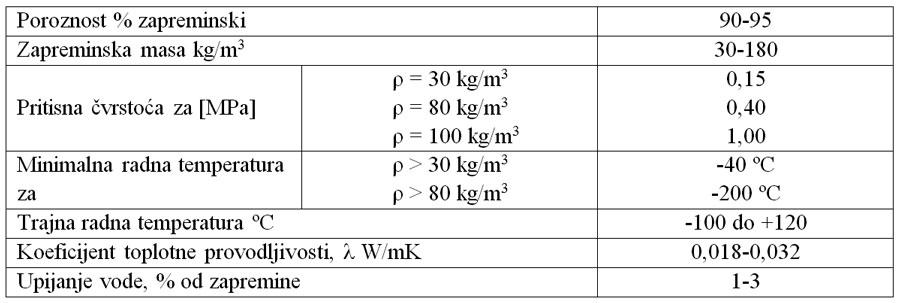 Tabela 5 Fizičko mehaničke osobine EPU
