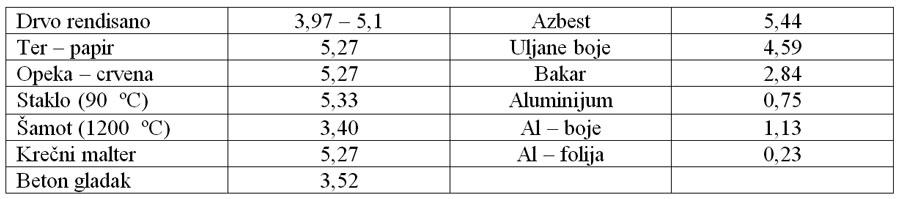 Tabela 8 Isijavanje e za različite materijale