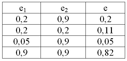 Tabela 9 Ekvivalentni koeficijent isijavanja