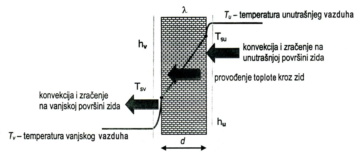 Slika 2 Prolaz toplote kroz jednoslojni ravni zid