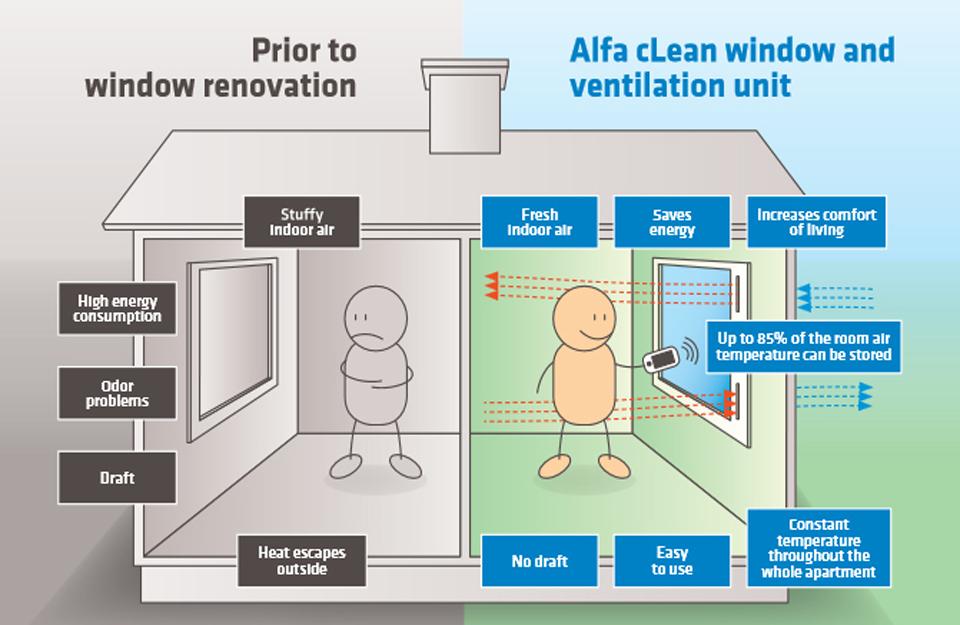 Prikaz ventilacije