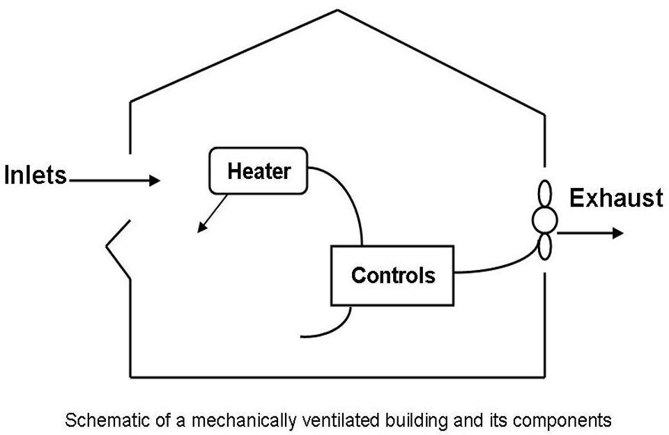 Mehanička ventilacija