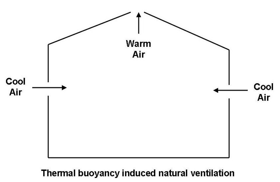 Prirodna ventilacija