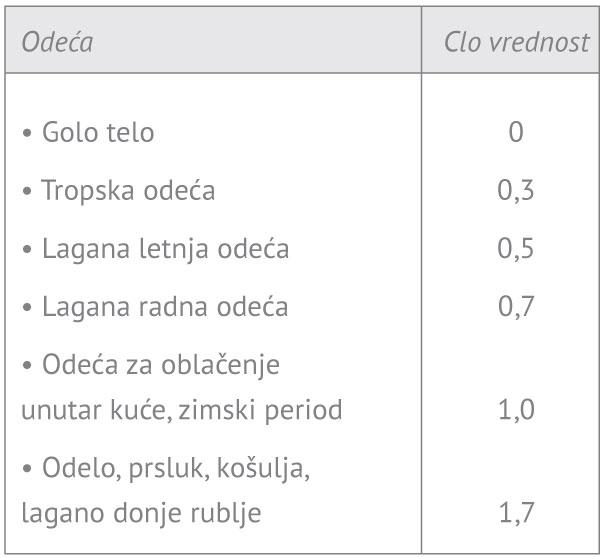 Termalna-klima-tabela-3