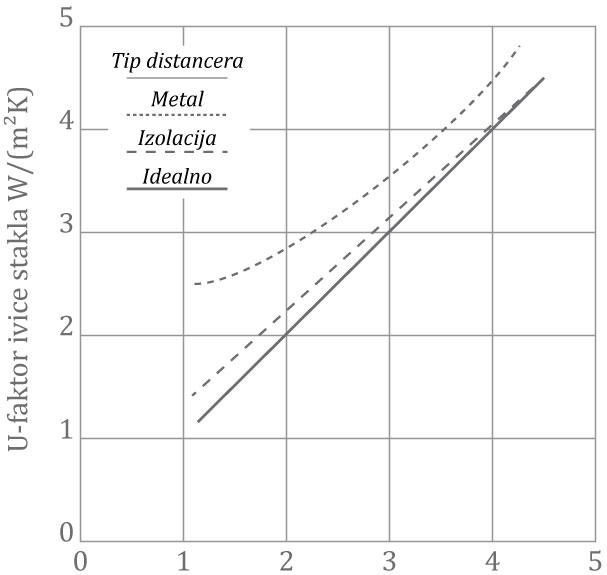 Slika 3 Veza između U–faktora i ivice stakla za različite distancere