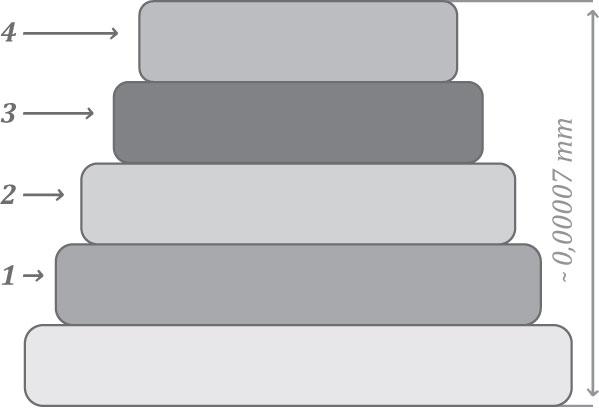 Slika 4 Struktura prevlake low–e,