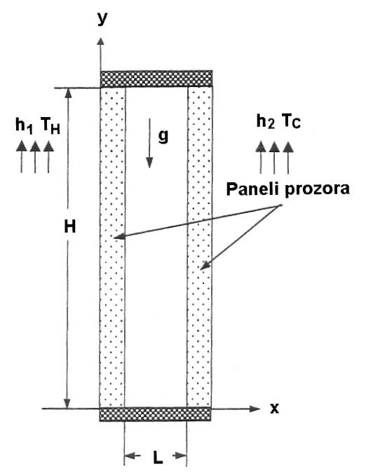Slika 1 Geometrija otvora kod dvostruko ostakljenog prozora