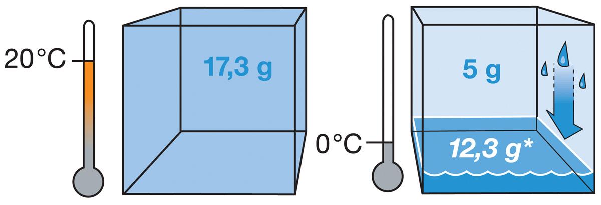 Sadržaj vode u zraku / m³ pri različitim sobnim temperaturama