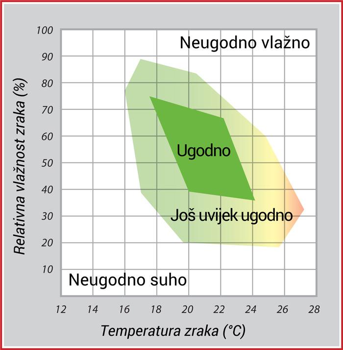 Jedan m³ zraka pri temperaturi od 20° C može apsorbirati do 17,3 grama vode