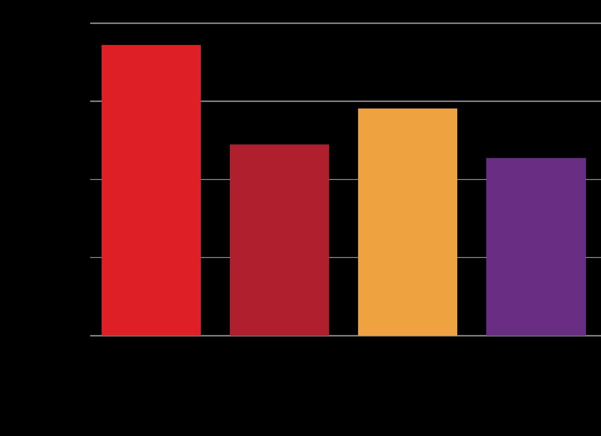 Slika 2 Pokrivanje potreba za primarnom energijom u svetu u periodu 1990–2015. godine