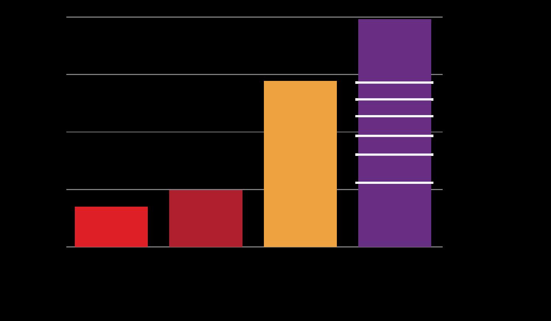Slika 3 Očekivano pokrivanje potreba za primarnom energijom u svetu u periodu 2015–2040. godine