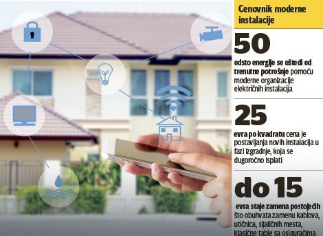 vaša kuća će biti u komunikaciji s vama