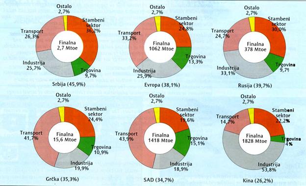Slika 1 Ukupna potrošnja energije u nekoliko zemalja sveta