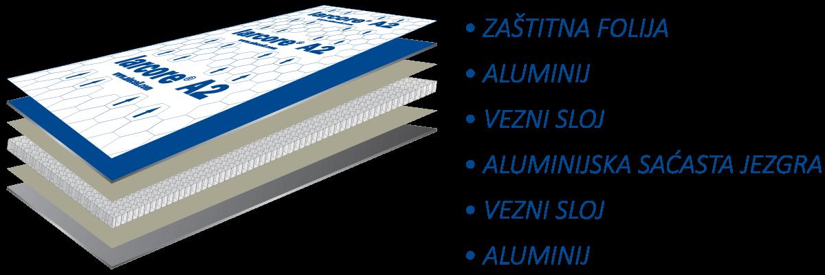 Larcore® paneli presek