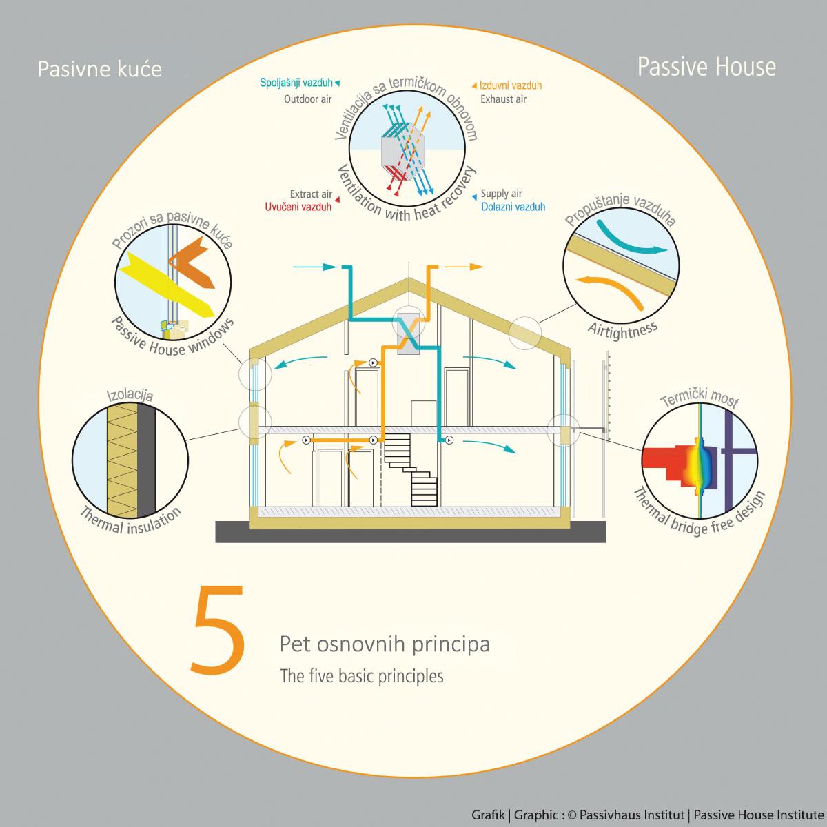 Pasivna gradnja 5 osnovnih principa