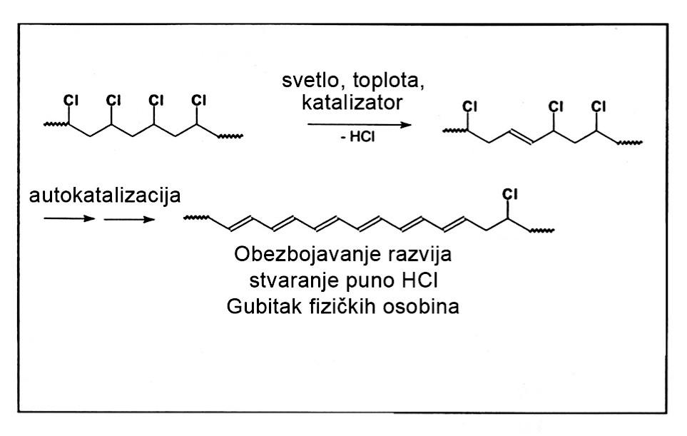 Slika 1 Pojednostavljeno razgrađivanje PVC-a