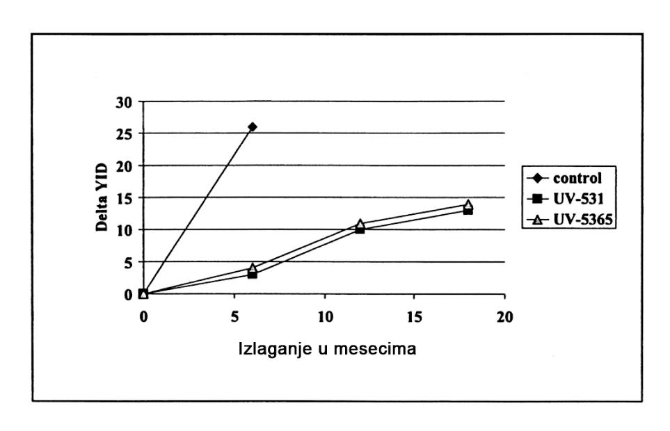 Slika 11 UV stabilizacija tvrdog PVC-a